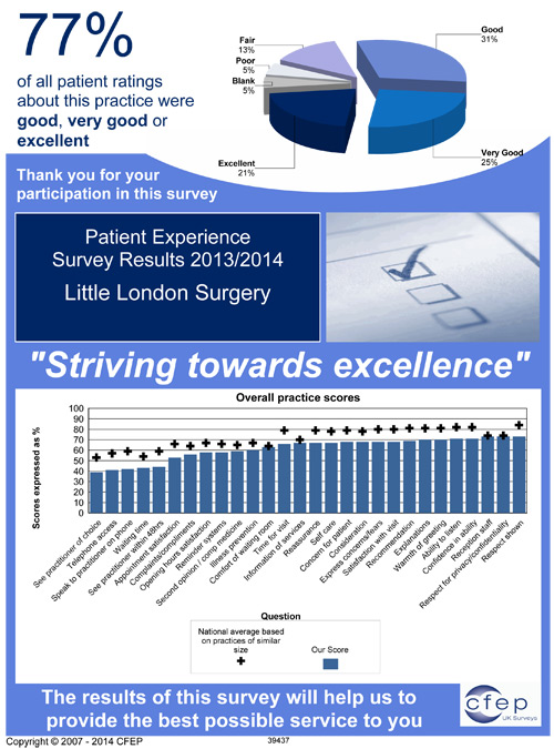 Survey Results 2013/14
